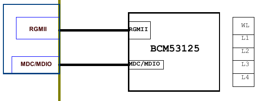 BPi-R1 with new B53 switch driver (DSA) - Peer to peer