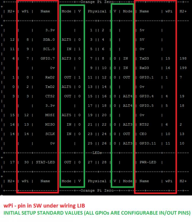 OrangePi_Zero pin_layout2.png