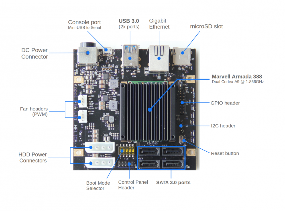 helios4_board_legend_c2abad4e-bb08-4581-a52e-b98cd9ff545f_1024x1024@2x.png