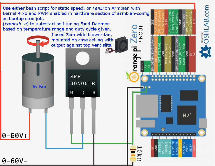 Easy Fan install and Software Daemon, self speed tuning