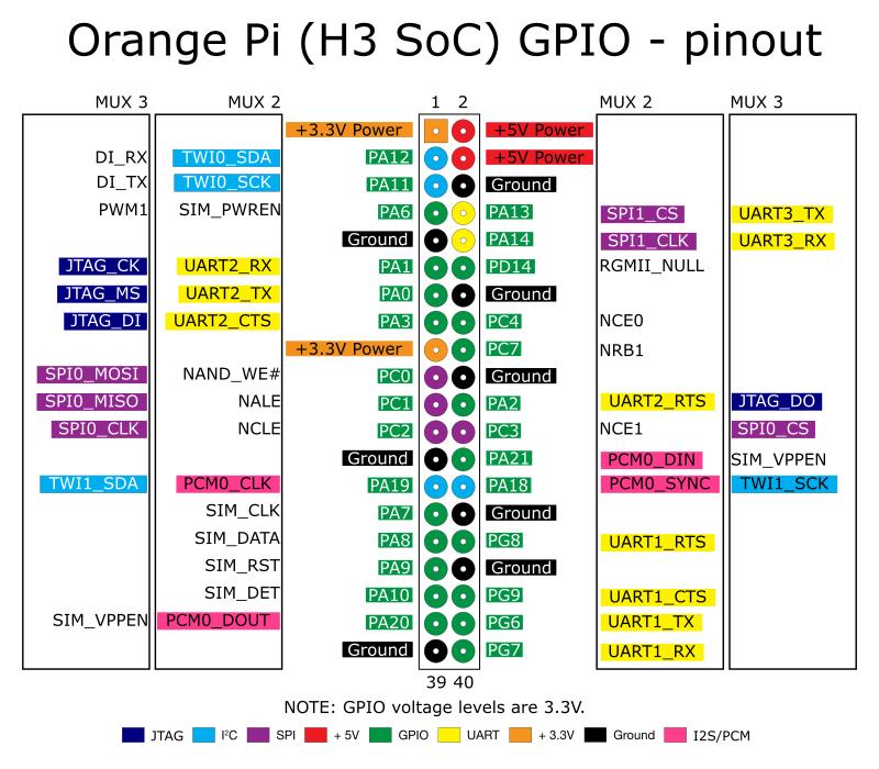 Orange_Pi_H3_Pinout.jpg