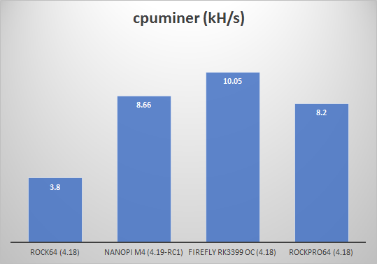 NanoPi M4 performance and consumption review - Reviews - Armbian forum