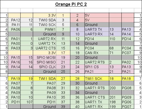 GPIO-Orange-Pi.1.png.f6087ab84f7ab7098da701778e79aa5b.png