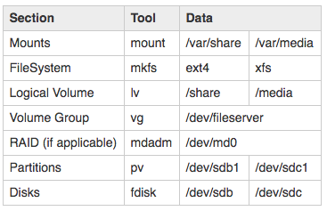 sfx_example_lvm_stack.png.550d9a5ce4570f7d32dd94ab0c155e2f.png