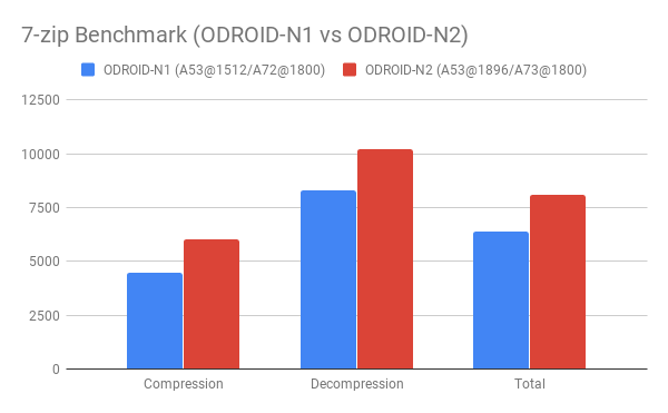 Announcement : Odroid N2 - General chit chat - Armbian forum