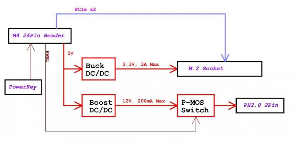 M4_NVME_SSD_BLOCK.thumb.jpg.d18039e25b8ceee40beedac5d8d42c5e.jpg