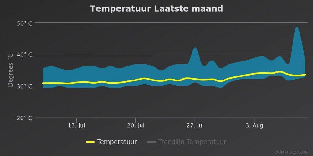 temperatuur-laatste-maan.thumb.jpeg.681e4f8d8484fd9b70a60660060cc496.jpeg